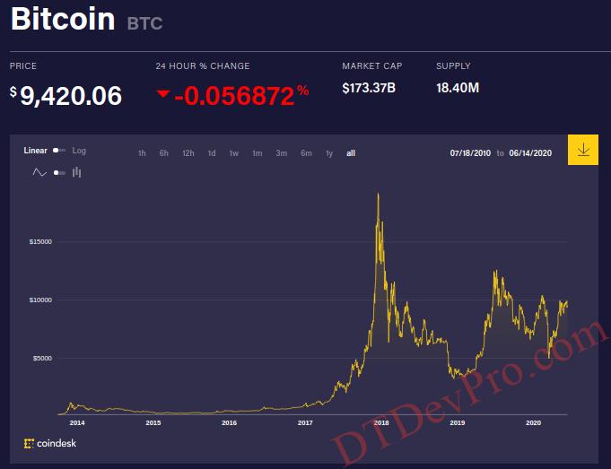 BTC-Price